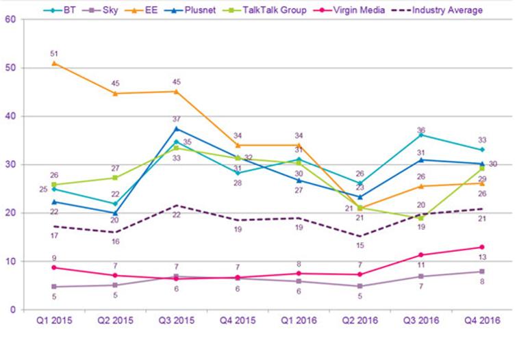 Broadband complaints Ofcom table Mar2017