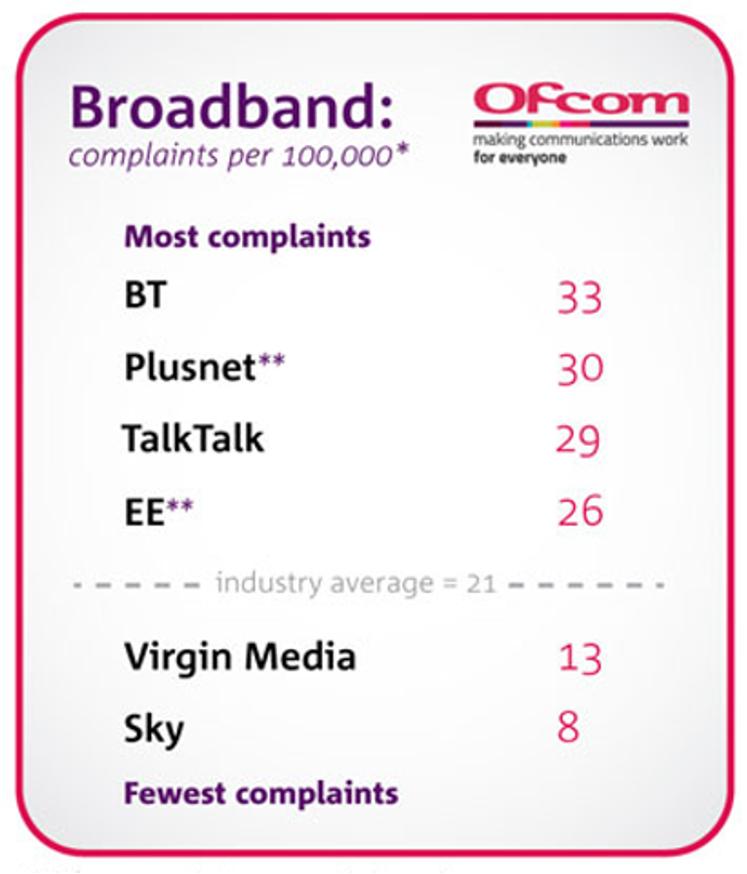 Broadband complaints per 100,000 Ofcom basic table