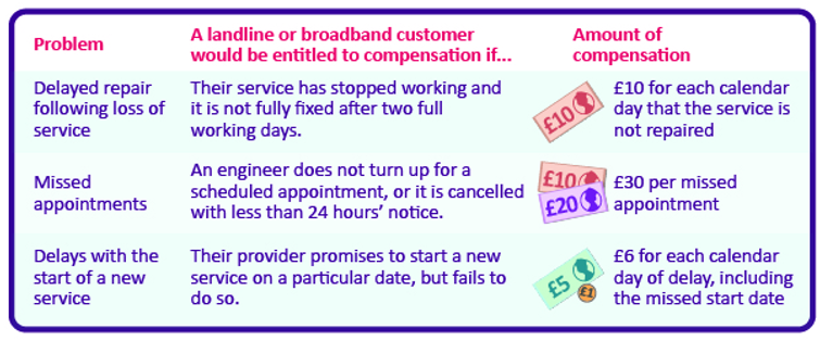 Get £30 a day compensation for broadband failure
