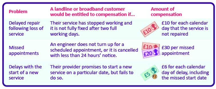 Get £30 a day compensation for broadband failure - Ofcom rul
