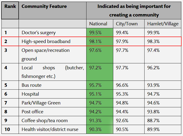 Broadband 'more important than hospital or high street' in new communities - Redrow survey table 766.529