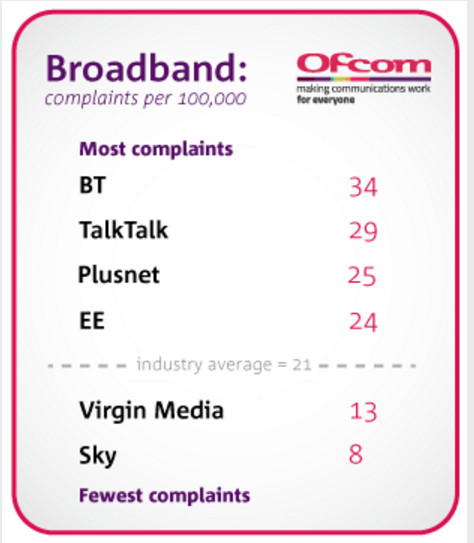 BT broadband still Most Complained About and has actually got worse 1